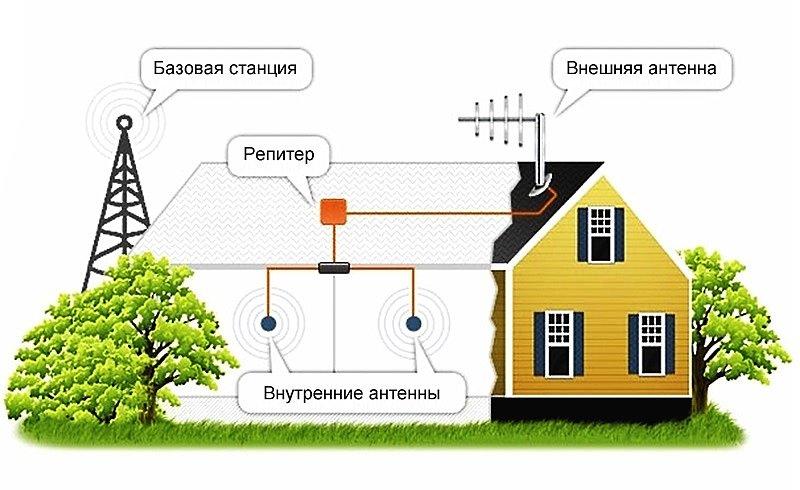 Схема усиления мобильной связи с помощью GSM репитера